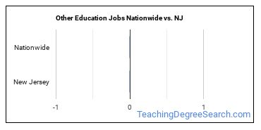 Other Education Jobs Nationwide vs. NJ