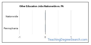 Other Education Jobs Nationwide vs. PA