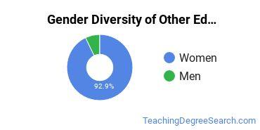 Other Education Majors in SC Gender Diversity Statistics