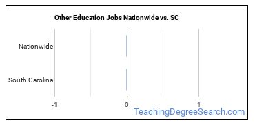 Other Education Jobs Nationwide vs. SC