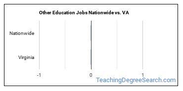 Other Education Jobs Nationwide vs. VA