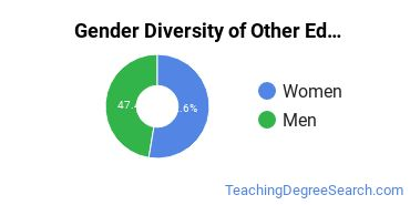 Other Education Majors in WA Gender Diversity Statistics