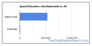 Special Education Jobs Nationwide vs. AR