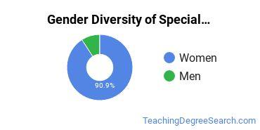 Special Education Majors in CO Gender Diversity Statistics