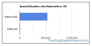Special Education Jobs Nationwide vs. DE
