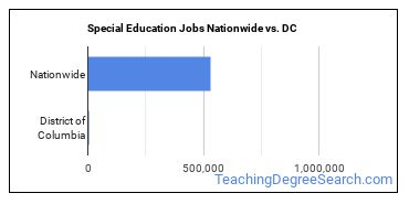 Special Education Jobs Nationwide vs. DC