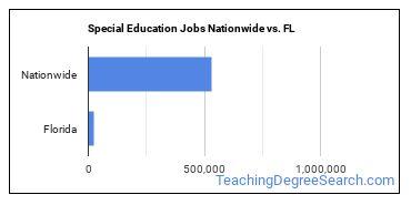 Special Education Jobs Nationwide vs. FL