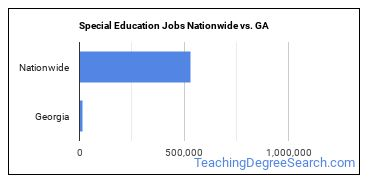 Special Education Jobs Nationwide vs. GA