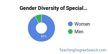 Special Education Majors in IN Gender Diversity Statistics