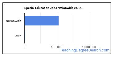 Special Education Jobs Nationwide vs. IA