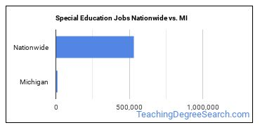 Special Education Jobs Nationwide vs. MI