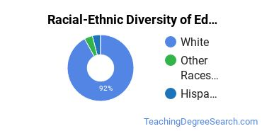 Racial-Ethnic Diversity of Education/Teaching of Individuals in Junior High/Middle School Special Education Programs Students with Bachelor's Degrees