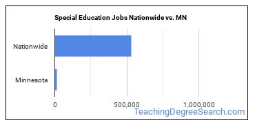 Special Education Jobs Nationwide vs. MN