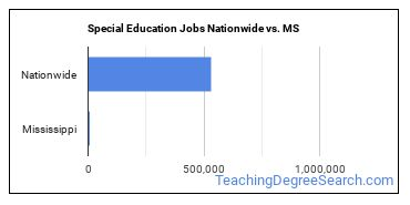 Special Education Jobs Nationwide vs. MS
