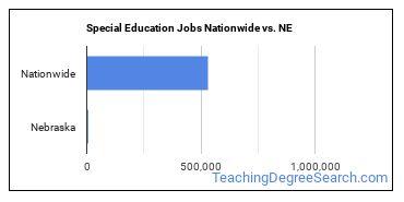 Special Education Jobs Nationwide vs. NE