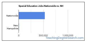 Special Education Jobs Nationwide vs. NH