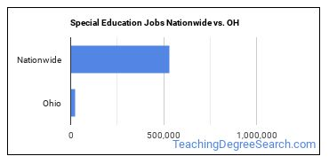 Special Education Jobs Nationwide vs. OH