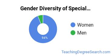 Special Education Majors in RI Gender Diversity Statistics
