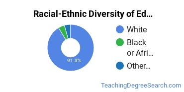 Racial-Ethnic Diversity of Education/Teaching of Individuals in Secondary Special Education Programs Students with Bachelor's Degrees