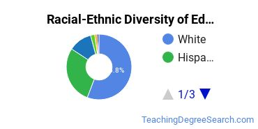 Racial-Ethnic Diversity of Education/Teaching of Individuals with Speech or Language Impairments Students with Bachelor's Degrees