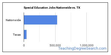 Special Education Jobs Nationwide vs. TX