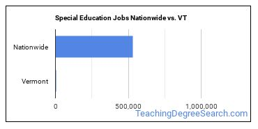 Special Education Jobs Nationwide vs. VT