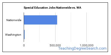 Special Education Jobs Nationwide vs. WA