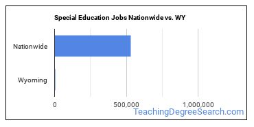 Special Education Jobs Nationwide vs. WY