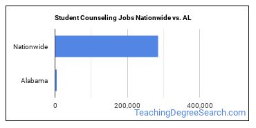 Student Counseling Jobs Nationwide vs. AL