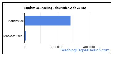 Student Counseling Jobs Nationwide vs. MA