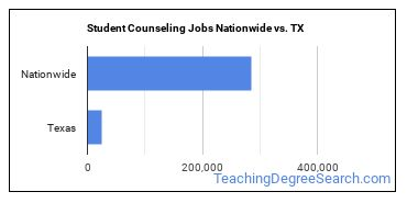 Student Counseling Jobs Nationwide vs. TX