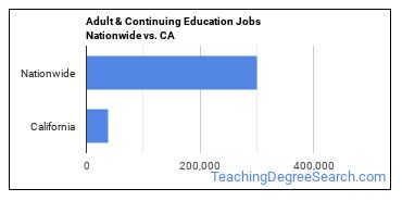 Adult & Continuing Education Jobs Nationwide vs. CA
