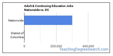Adult & Continuing Education Jobs Nationwide vs. DC