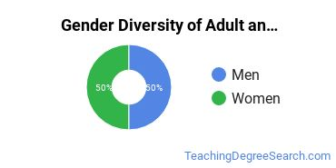 Adult & Continuing Education Majors in IL Gender Diversity Statistics
