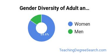 Adult & Continuing Education Majors in IA Gender Diversity Statistics