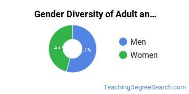 Adult & Continuing Education Majors in KS Gender Diversity Statistics