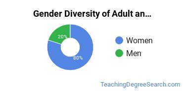 Adult & Continuing Education Majors in LA Gender Diversity Statistics