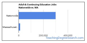 Adult & Continuing Education Jobs Nationwide vs. MA