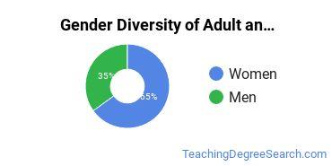 Adult & Continuing Education Majors in OK Gender Diversity Statistics