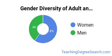 Adult & Continuing Education Majors in PA Gender Diversity Statistics