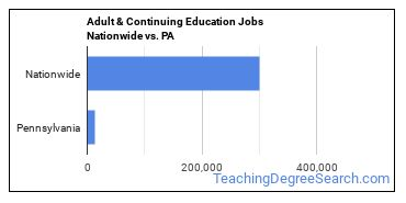 Adult & Continuing Education Jobs Nationwide vs. PA