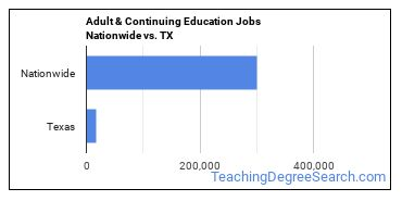 Adult & Continuing Education Jobs Nationwide vs. TX