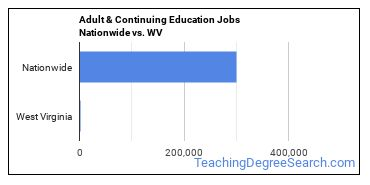 Adult & Continuing Education Jobs Nationwide vs. WV