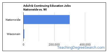 Adult & Continuing Education Jobs Nationwide vs. WI