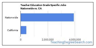 Teacher Education Grade Specific Jobs Nationwide vs. CA