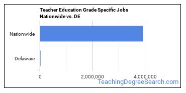 Teacher Education Grade Specific Jobs Nationwide vs. DE