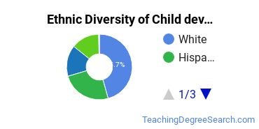 Early Childhood Education Majors in AZ Ethnic Diversity Statistics