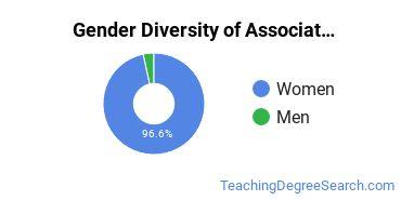 Gender Diversity of Associate's Degrees in Child development