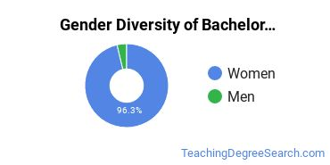 Gender Diversity of Bachelor's Degrees in Child development