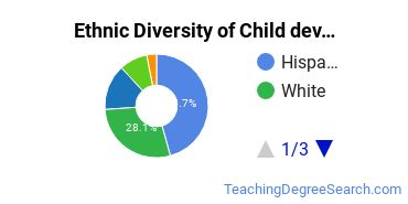 Early Childhood Education Majors in CA Ethnic Diversity Statistics